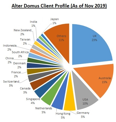 Clients of Alter Domus